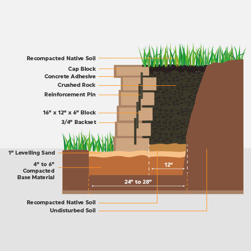 Cross Section of a Retaining Wall | iMix Concrete
